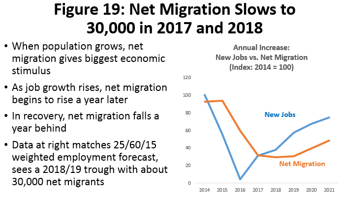 Figure 19: Net Migration Slows to 30,000 in 2017 and 2018