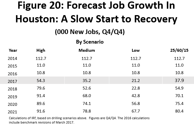 Figure 20: Forecast Job Growth In Houston: A Slow Start to Recovery