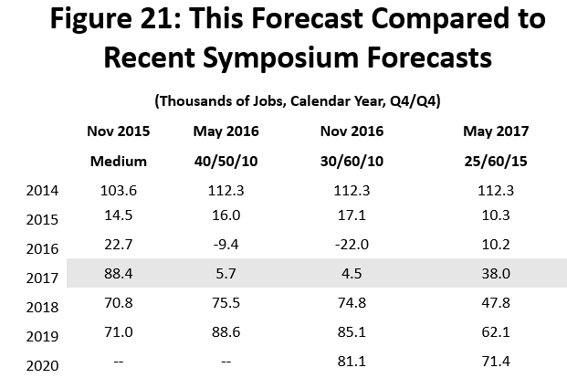 Figure 21: This Forecast Compared to Recent Symposium Forecasts