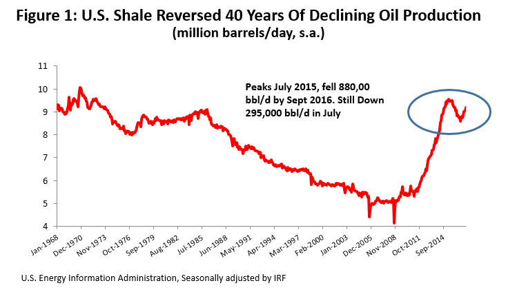 Figure 1: U.S. Shale Reversed 40 Years of Declinig Oil Production