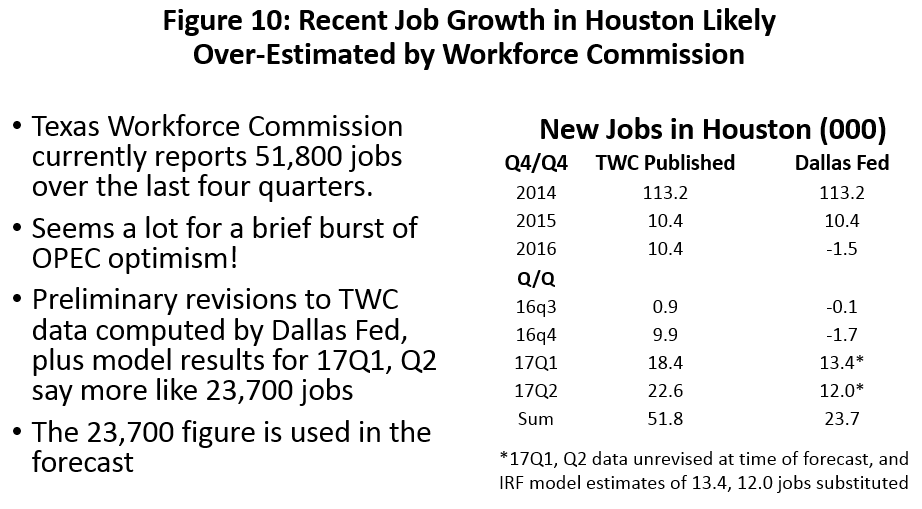 Figure 10: Recent Job Growth in Houston Likely Over-Estimated by Workforce Commission