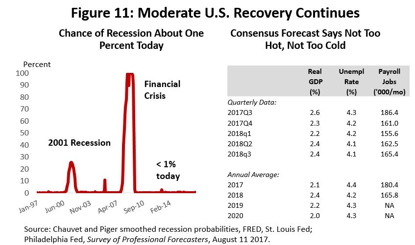 Figure 11: Moderate U.S. Recovery Continues