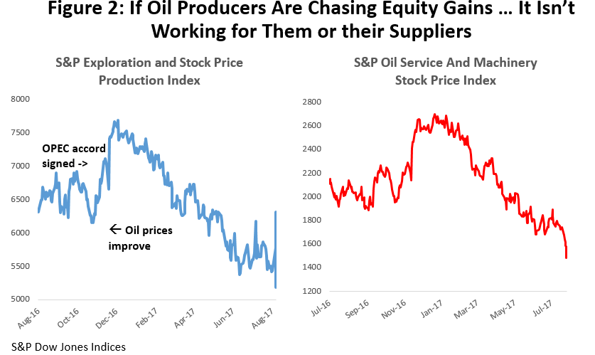 Figure 2: If Oil Producers Are Chasing Equity Gains ... It Isn't Working for Them or Their Suppliers