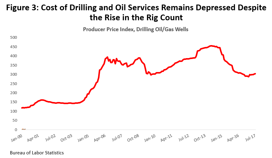 Figure 3: Cost of Drilling and Oil Services Remains Depressed Despite the Rise in the Rig Count