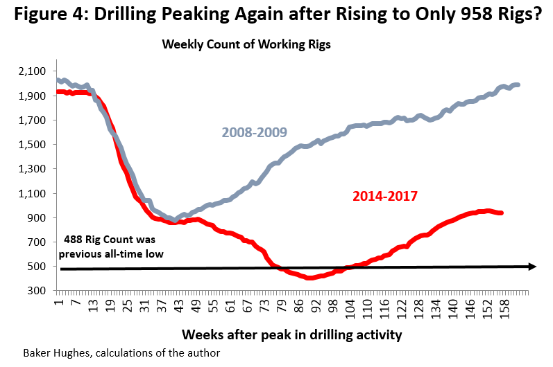 Figure 4: Drilling Peaking Again After Rising to Only 958 Rigs