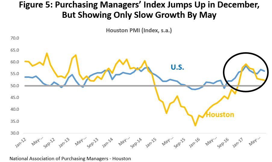Figure 5: Purchasing Managers' Index Jumps Up in December, But Showing Only Slow Growth By May
