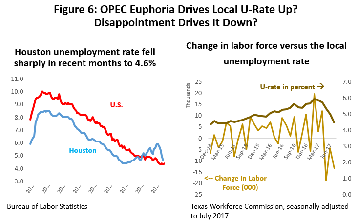 Figure 6: OPEC Euphoria Drives Local U-Rate Up? Disappointment Drives It Down?
