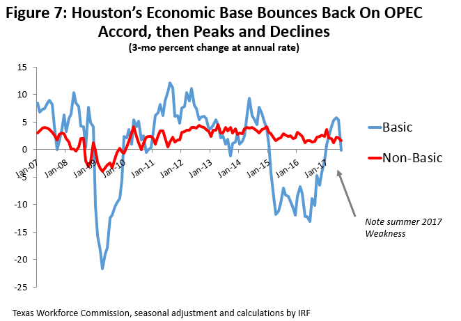 Figure 7: Houston's Economic Base Bounces Back On Opec Accord, then Peaks and Declines