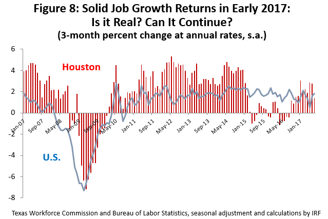 Figure 8: Solid Job Growth Returns in early 2017: Is It Real? Can it Continue?
