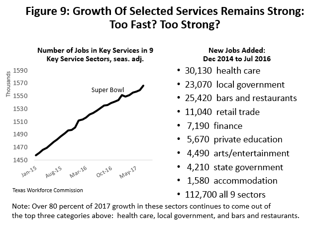 Figure 9: Growth of Selected Services Remains Strong: Too Fast? Too Strong?
