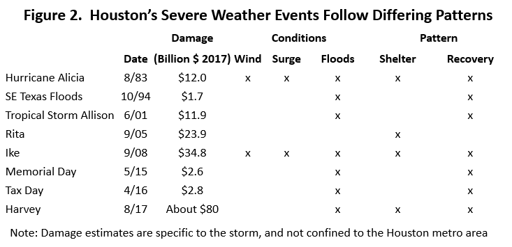 Figure 2: Houston's Severe Weather Events Following Differing Patterns