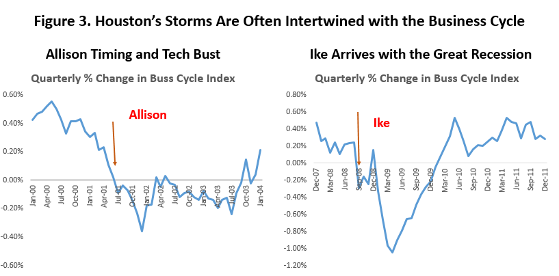 Figure 3: Houston's Storms Are Often Intertwined with the Business Cycle