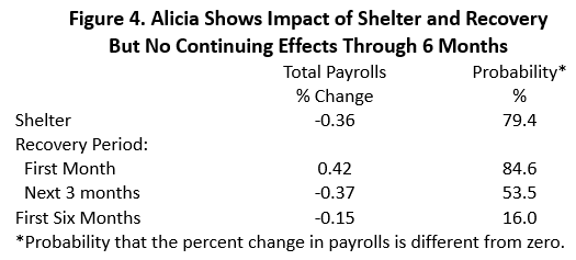 Figure 4: Alicia Shows Impact of Shelter and Recovery But No Continuing Side Efects Through 6 Months