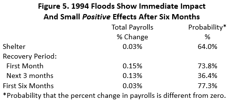 Figure 5: 1994 Floods Show Immediate Impact And Small Positive Effects After Six Months