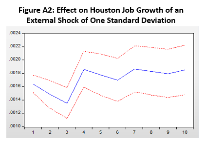 Figure A.2: Effect on Houston Job Growth of an External Shock of One Standard Deviation