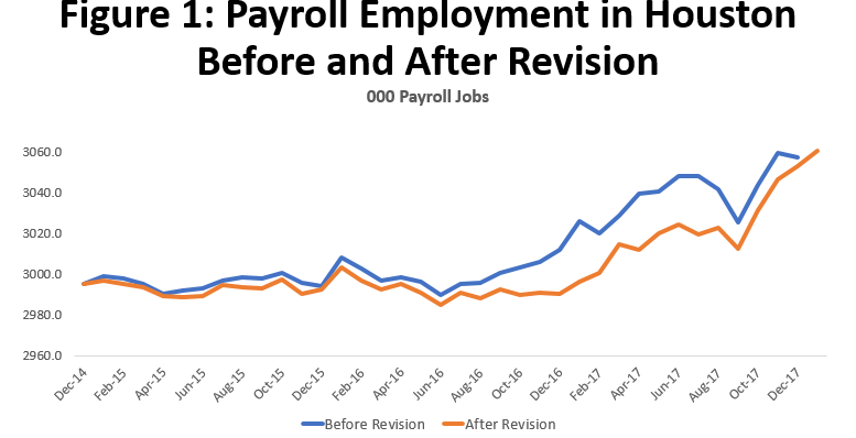 Figure 1: Payroll Employment in Houston Before and After Revision