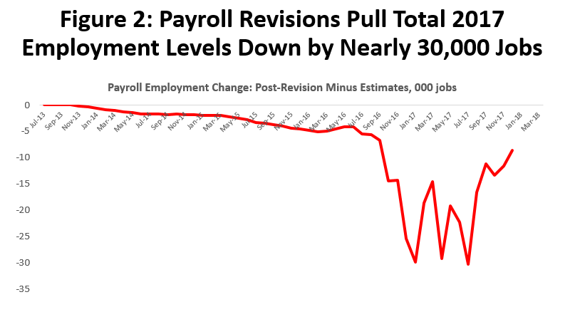 Figure 2: Payroll Revisions Pull Total 2017 Employment Levels Down Nearly 30,000 Jobs