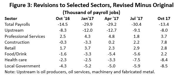 Figure 3: Revisions to Selected Sectors, Revised Minus Original