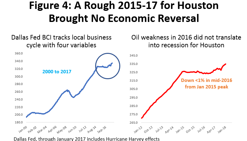 Figure 4: A Rough 2015-17 for Houston Brought No Economic Reversal