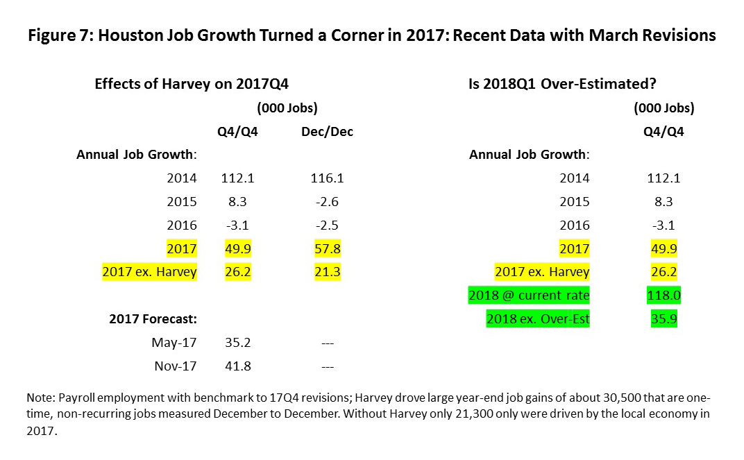 Figure 7 Houston Job Growth Turned A Corner In 2017 Recent Data With March