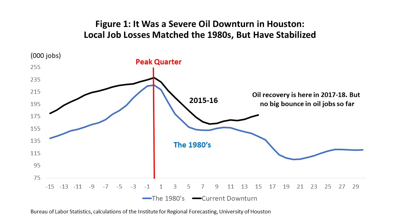 Figure 1: It Was a Severe Oil Downturn in Houston: Local Job Losses Matched the 1980s, But Have Stabilized