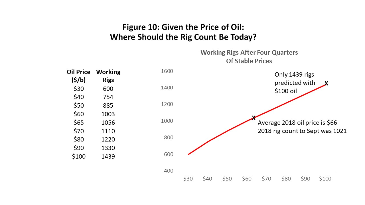 Figure 10: Given the Price of Oil: Where Should the Rig Count Be Today?