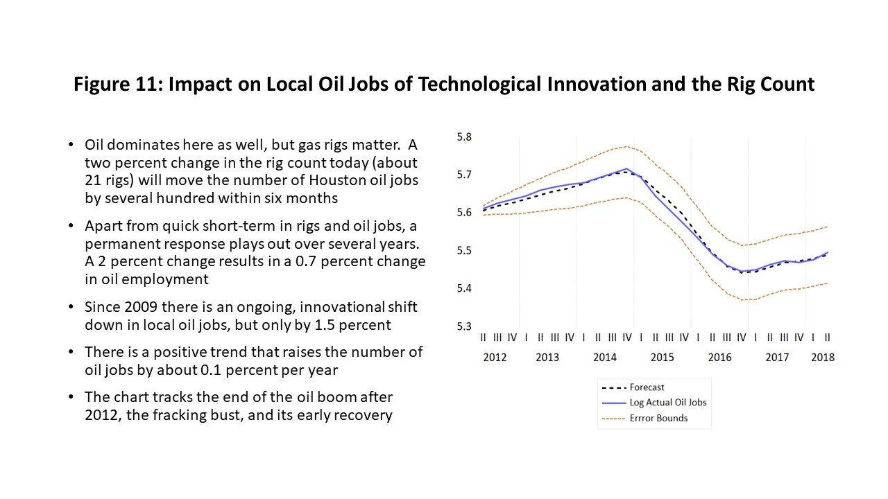 Figure 11: Impact on Local Oil Jobs of Technological Innovation and the Rig Count
