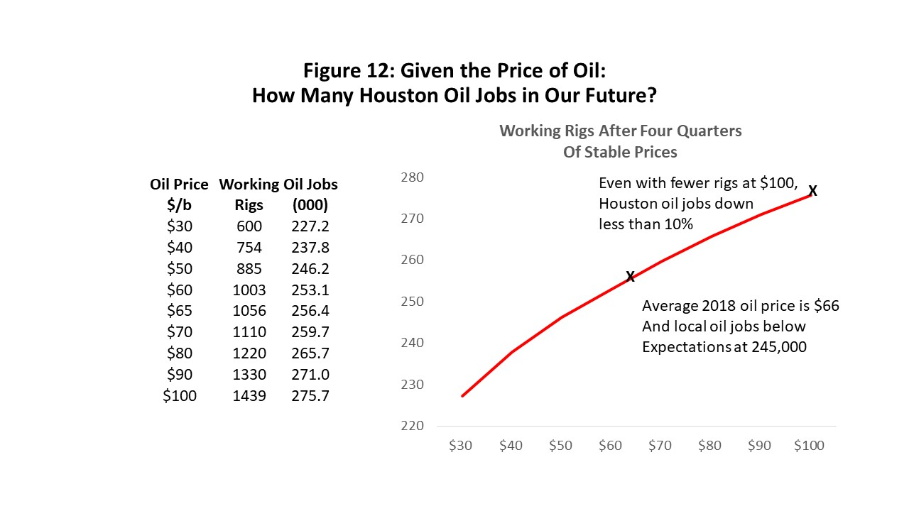 Figure 12: Given the Price of Oil: How Many Houston Oil Jobs in Our Future?