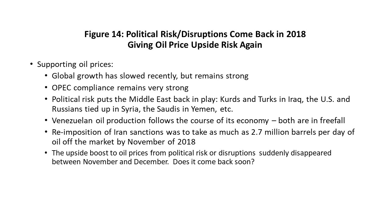 Figure 14: Political Risk/Disruptions Come Back in 2018 Giving Oil Price Upside Risk Again