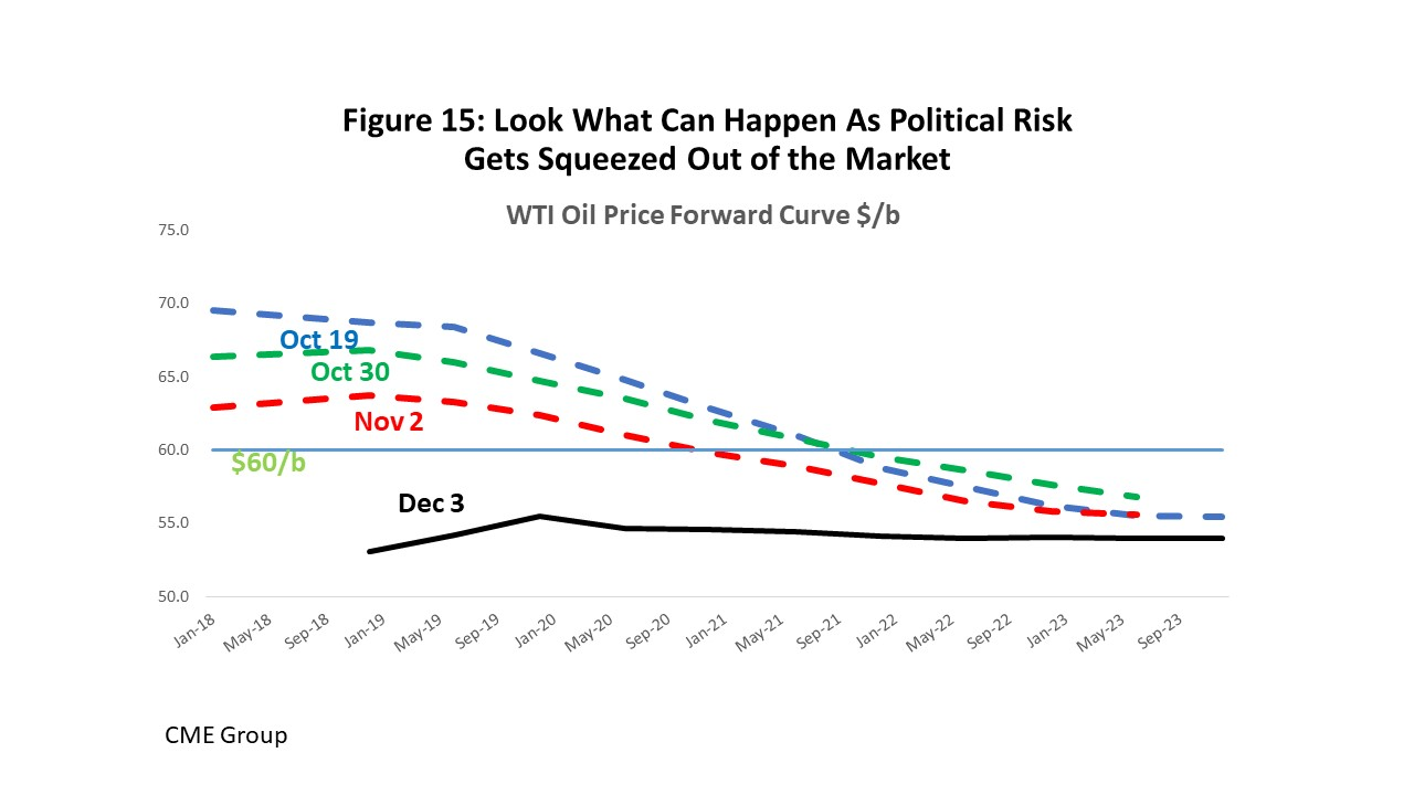 Figure 15: Look What Can Happen As Political Risk Gets Squeezed Out of the Market