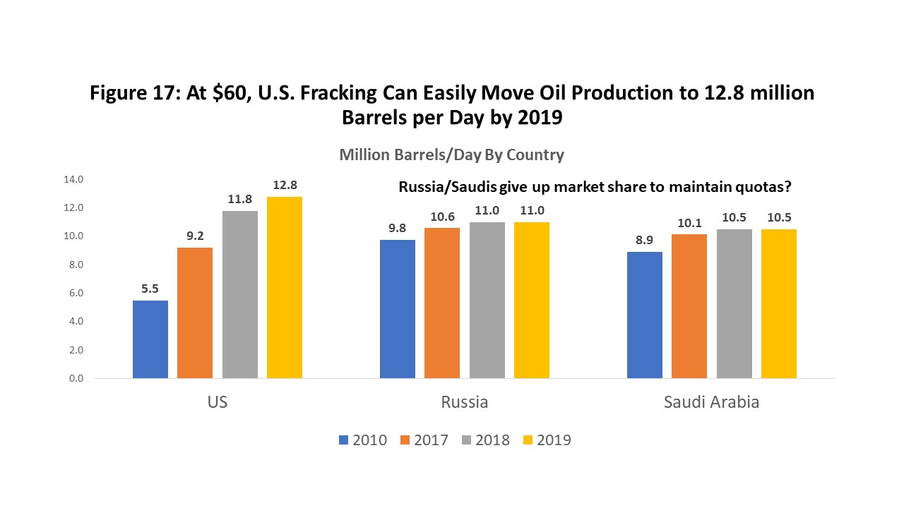 Figure 17: At $60, U.S. Fracking Can Easily Move Oil Production to 12.8 million Barrels per Day by 2019