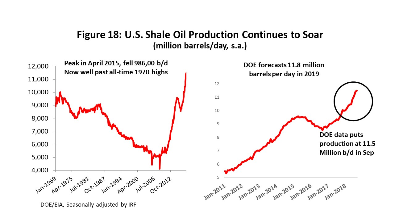 Figure 18: U.S. Shale Oil Production Continues to Soar