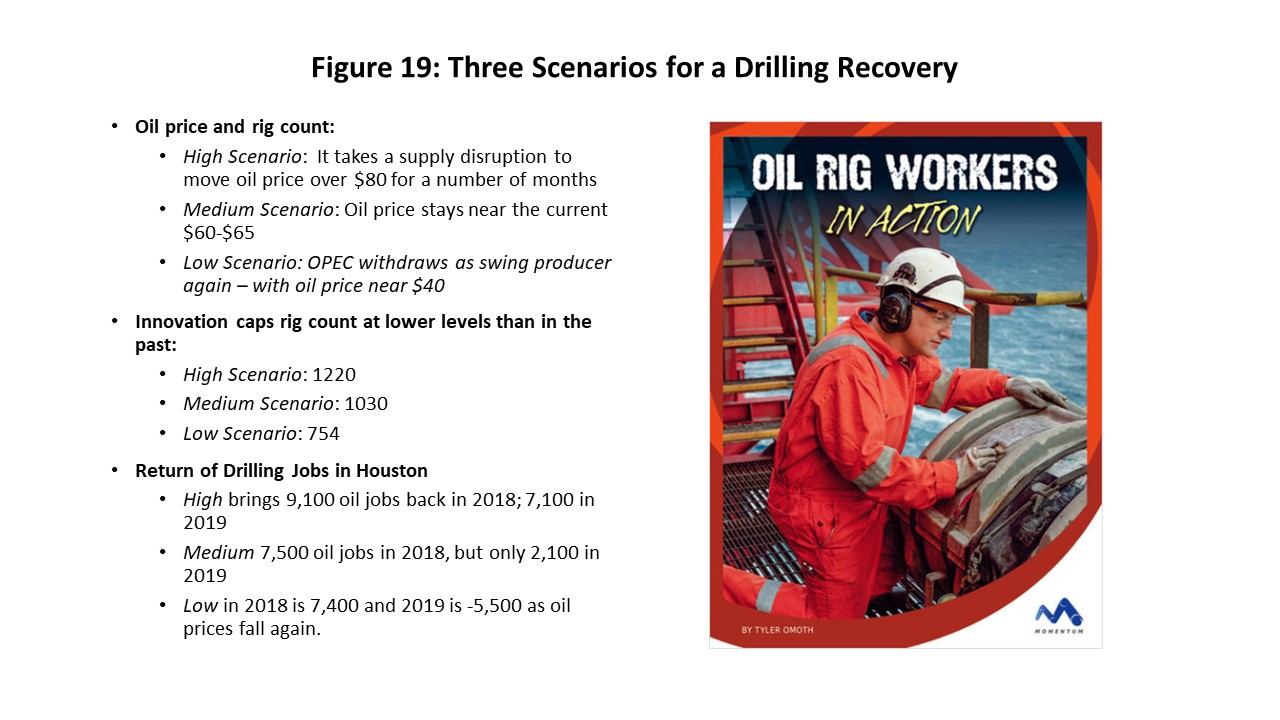 Figure 19: Three Scenarios for a Drilling Recovery