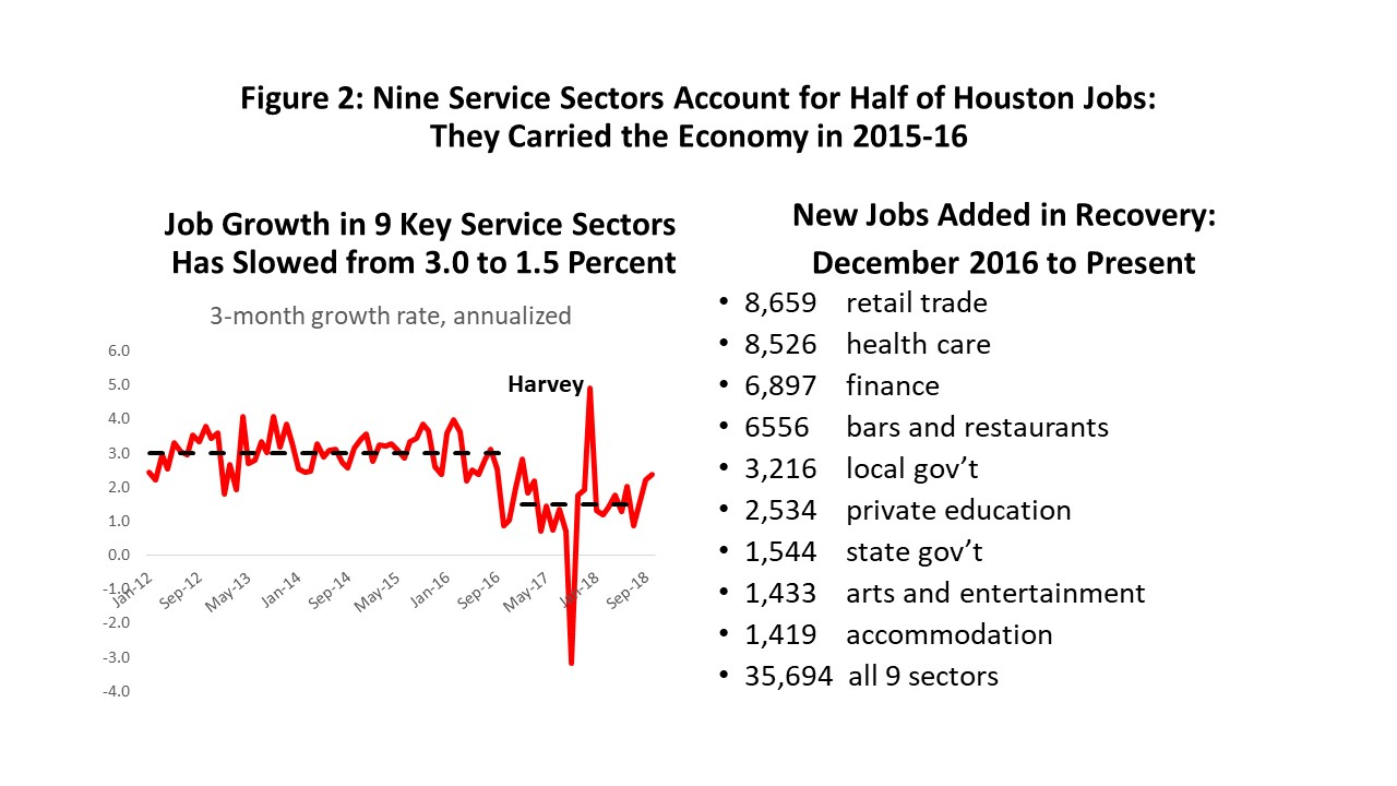 Figure 2: Nine Service Sectors Account for Half of Houston Jobs: They Carried the Economy in 2015-16