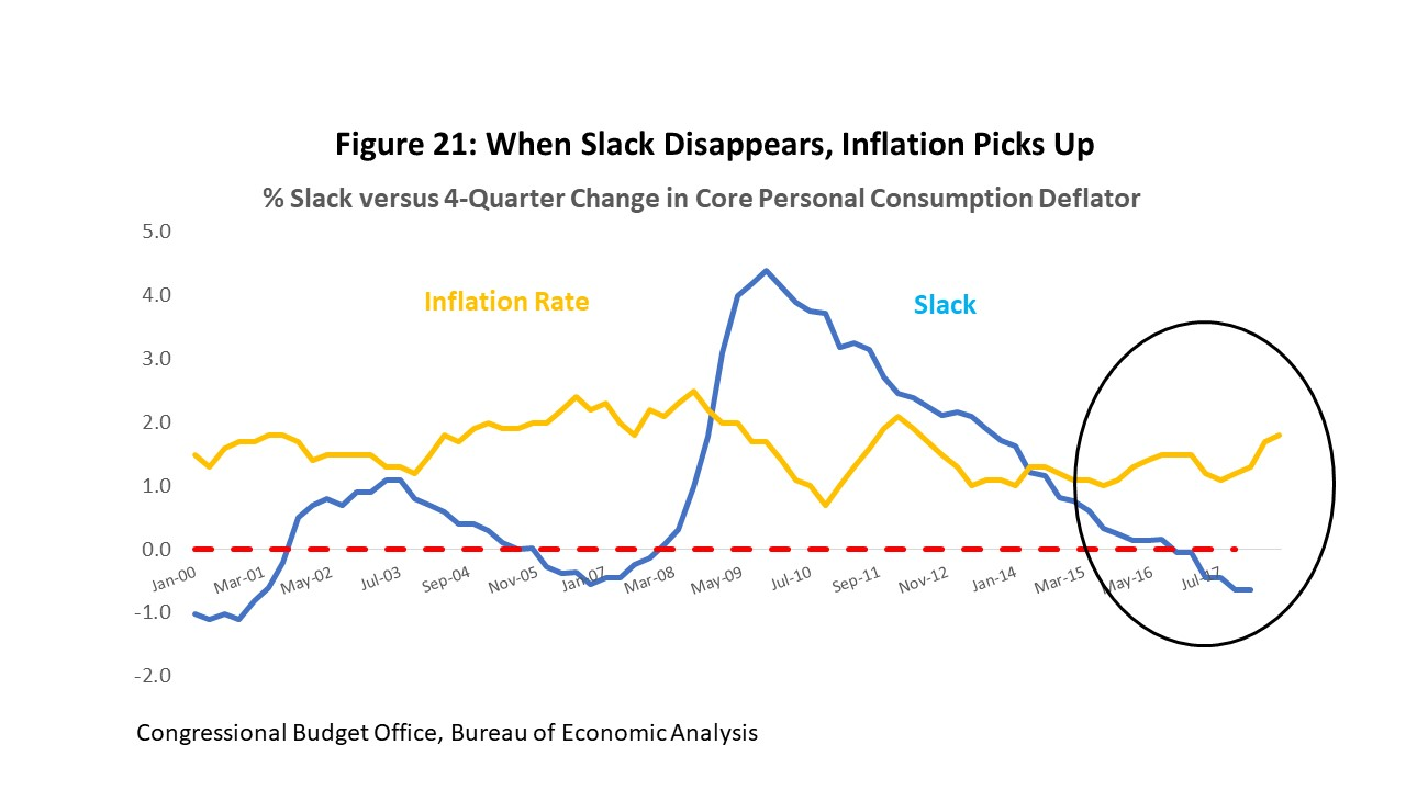 Figure 21: When Slack Disappears, Inflation Picks Ups