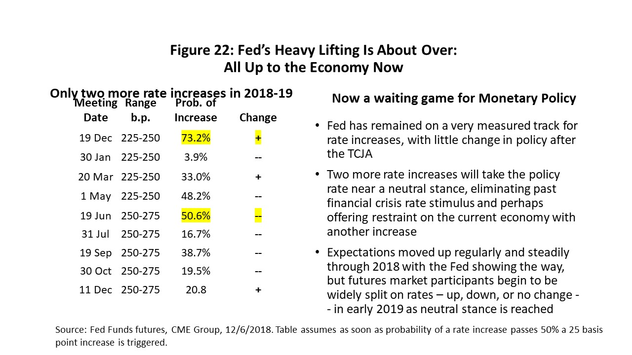Figure 22: Fed's Heavy Lifting Is About Over: All Up to the Economy Now