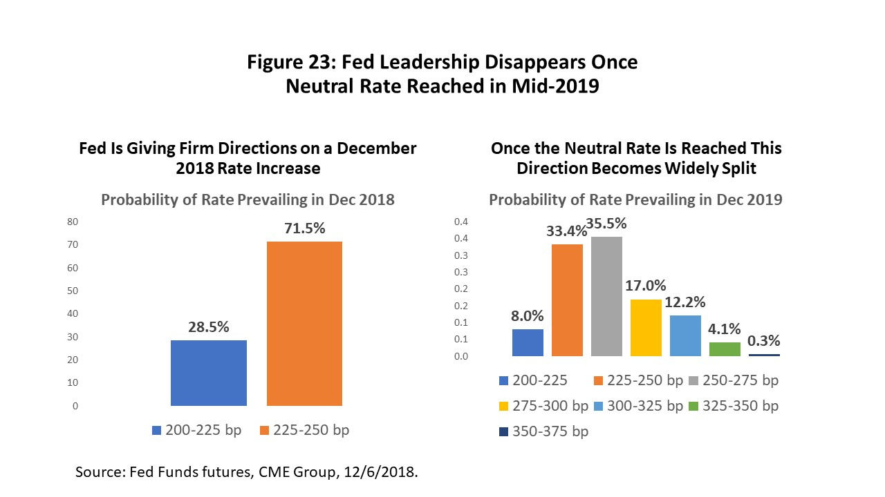Figure 23: Fed Leadership Disappears Once Neutral Rate Reached in Mid-2019