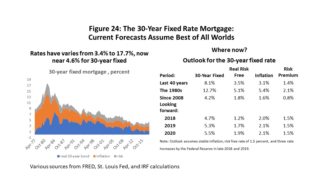 Figure 24: The 30-Year Fixed Rate Mortgage: Current Forecasts Assume Best of All Worlds