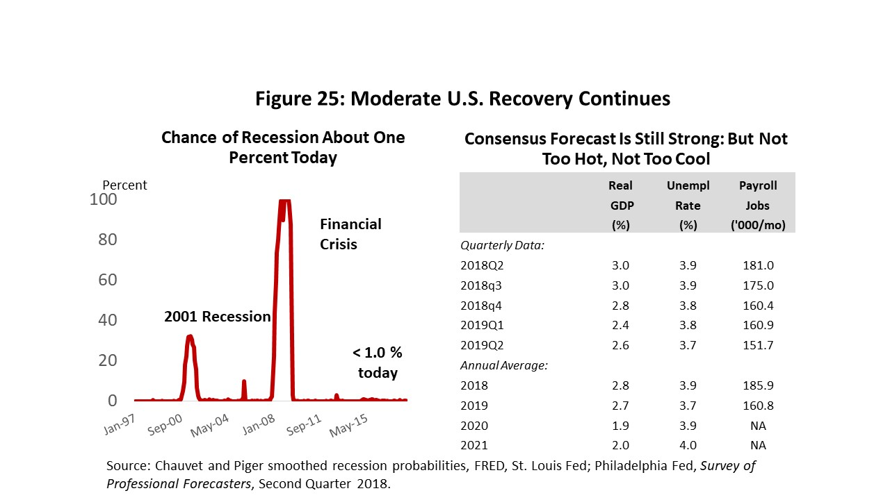 Figure 25: Moderate U.S. Recovery Continues