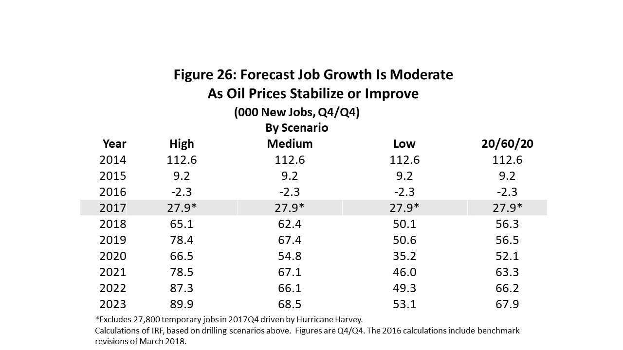 Figure 26: Forecast Job Growth Is Moderate  