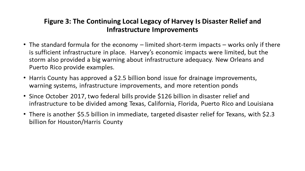 Figure 3: The Continuing Local Legacy of Harvey Is Disaster Relief and Infrastructure Improvements