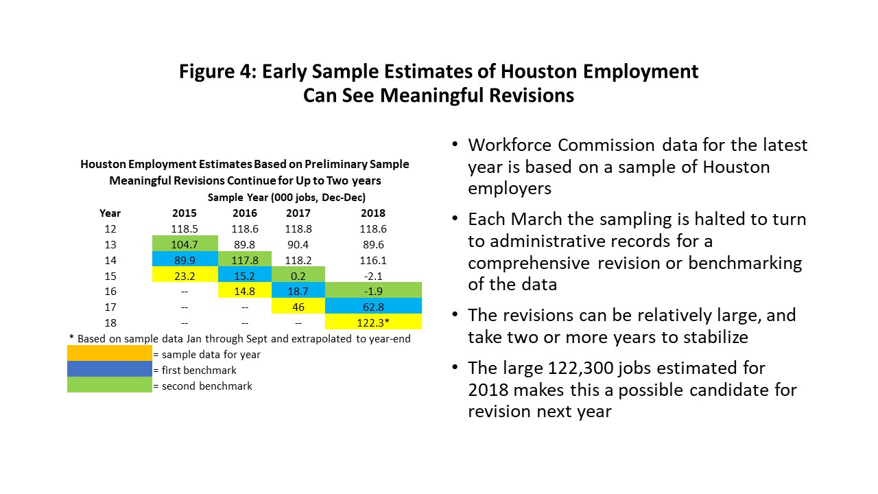 Figure 4: Early Sample Estimates of Houston Employment Can See Meaningful Revisions