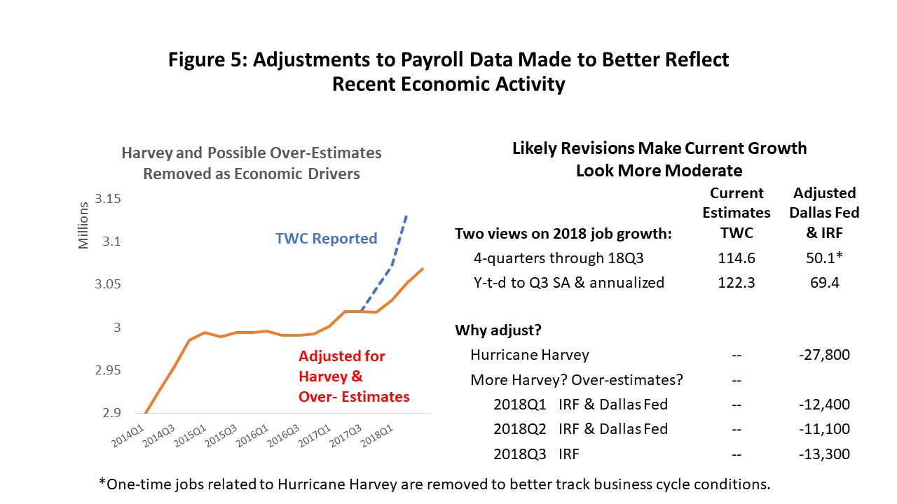 Figure 5: Adjustments to Payroll Data Made to Better Reflect Recent Economic Activity