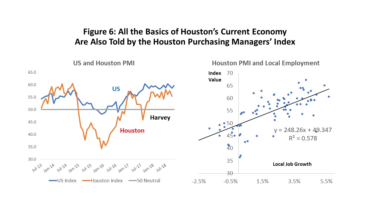 Figure 6: All the Basics of Houston's Current Economy Are Also Told by the Houston Purchasing Managers' Index