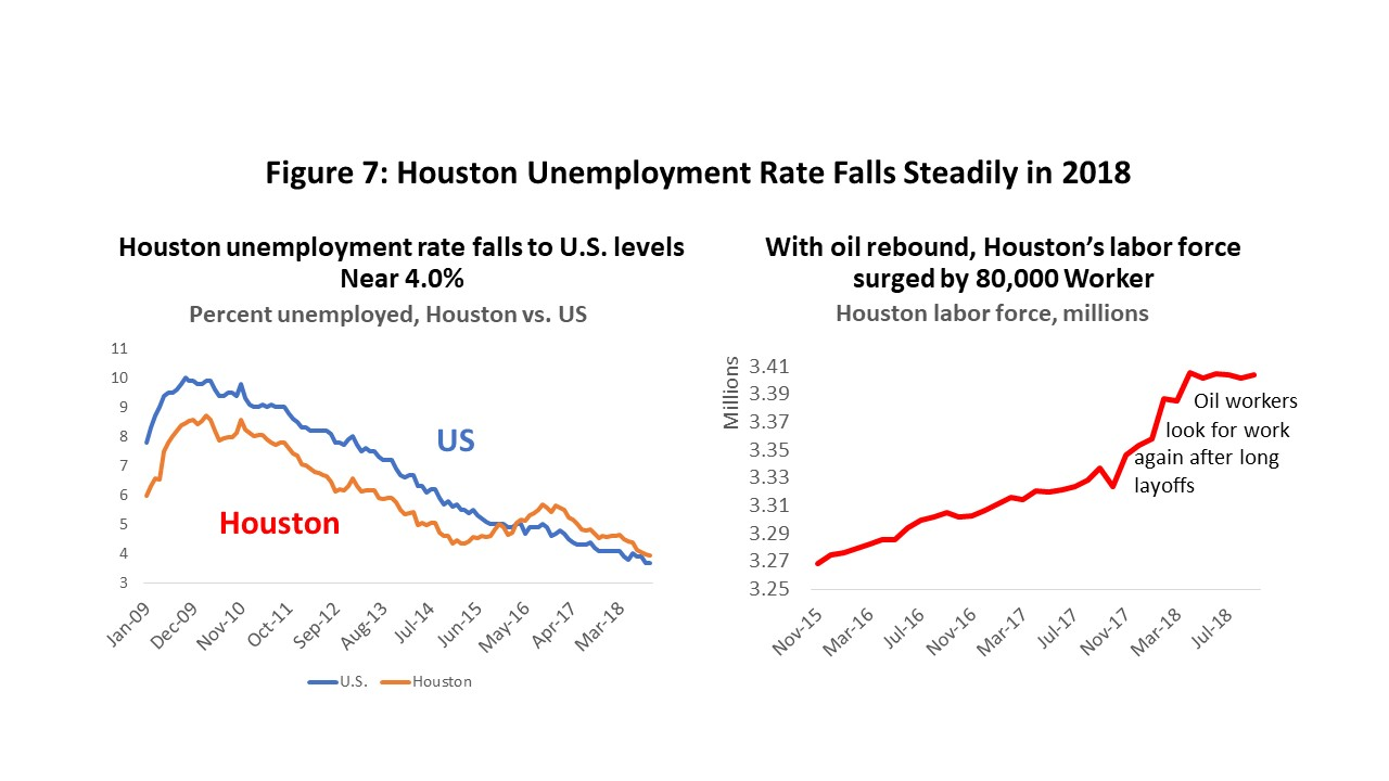 Figure 7: Houston Unemployment Rate Falls Steadily in 2018