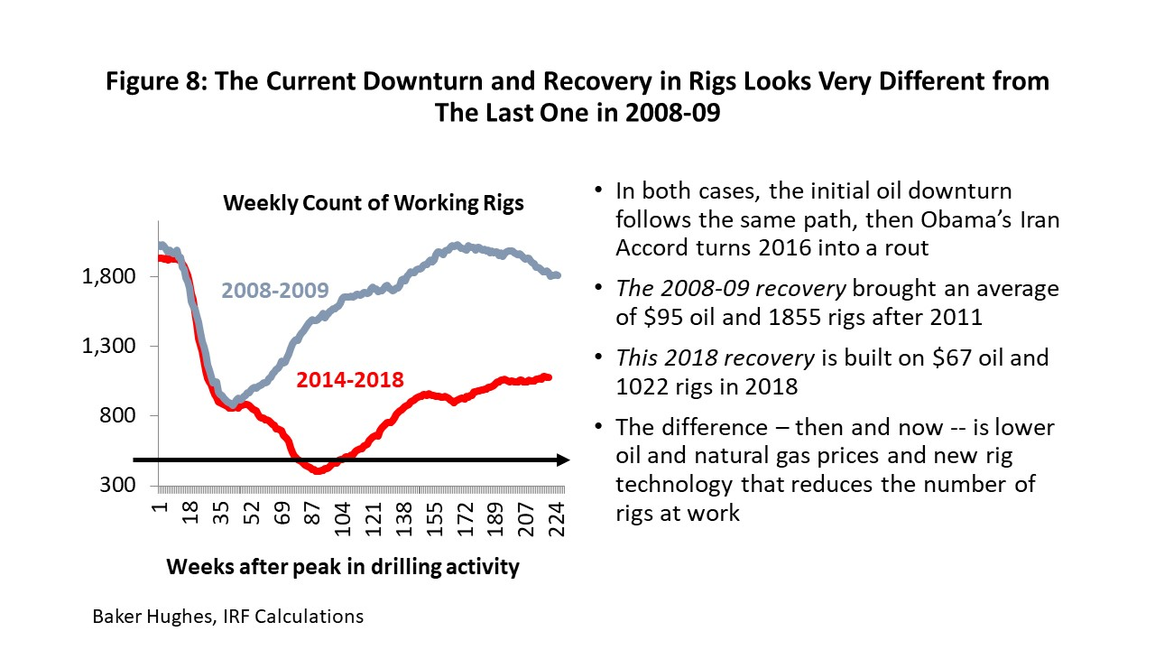 Figure 8: The Current Downturn and Recovery in Rigs Looks Very Different from The Last One in 2008-09