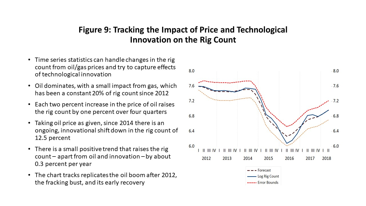 Figure 9: Tracking the Impact of Price and Technological Innovation on the Rig Count