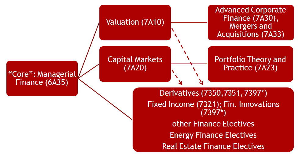Flow Chart of Finance Course Structure