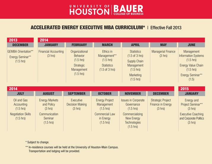 University Of Houston Mba >> Executive Mba Program Houston Evening Weekend Mba